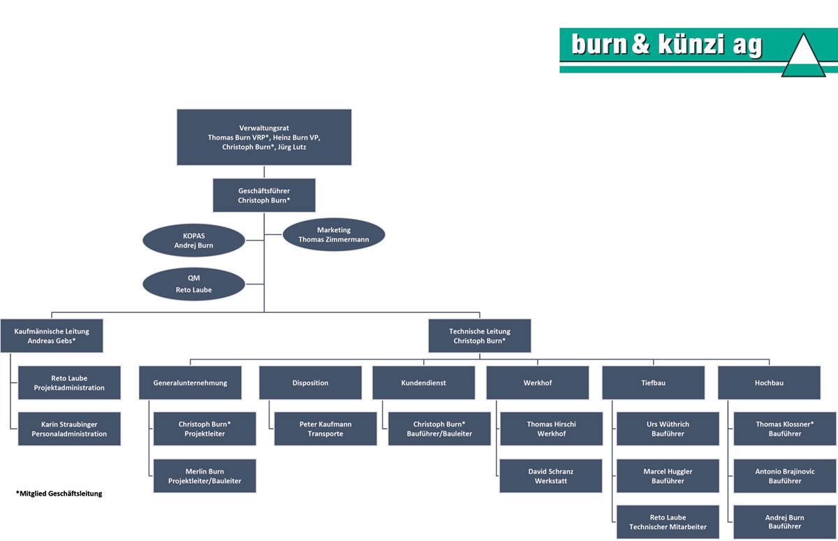 Organigramm Burn&Künzi AG Oey-Diemtigen / Adelboden
